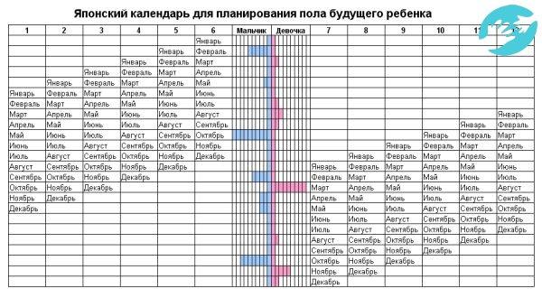 Китайская таблица определения пола ребенка - по возрасту, калькулятор, отзывы