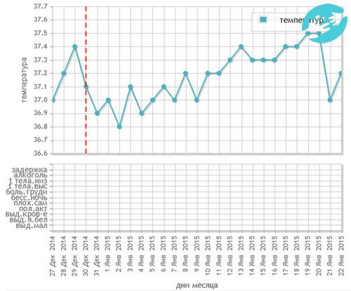 Базальная температура на 10 неделе беременности